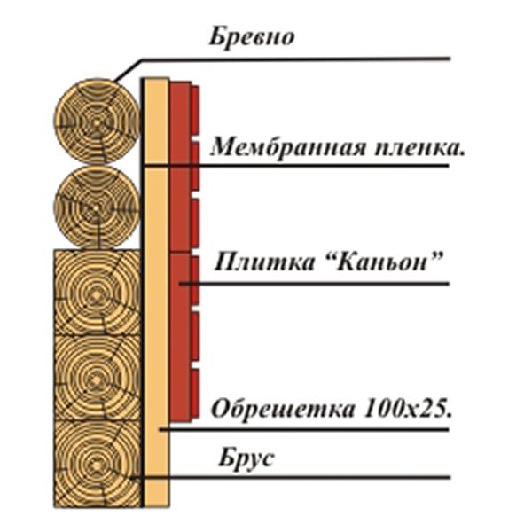Схема утепления стен фасада