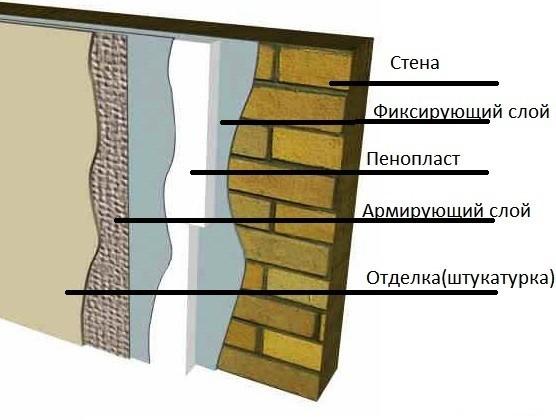 России море неплотное прилегание пенопласта к стене весит