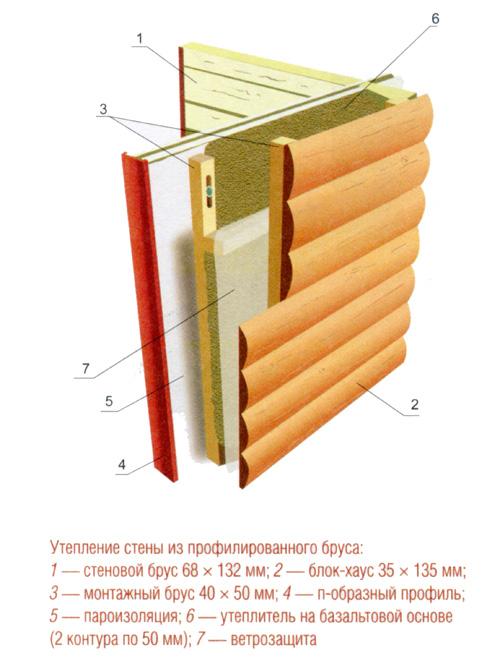 Схема утепления стены из