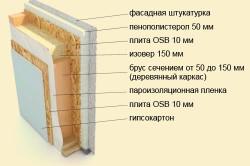 Схема утепления стены пенополистиролом