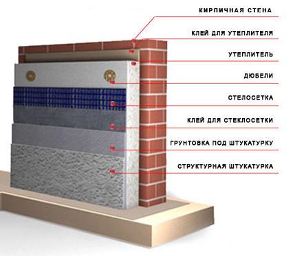 Схема утепления стены