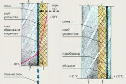 Схема утепления стены стекловатой