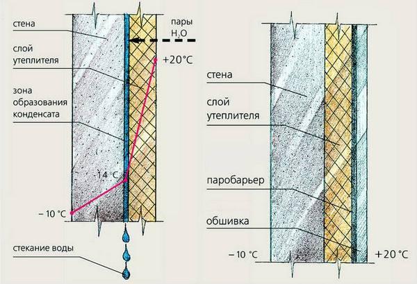 Схема утепления стены ванной.