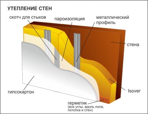 Схема утепления внутренних
