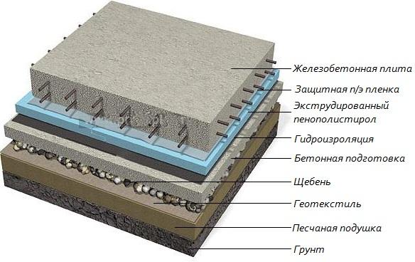 Схема утепления деревянного пола.