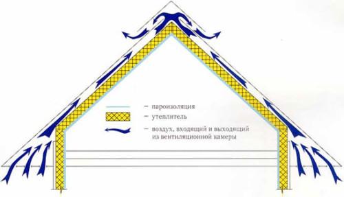 Схема вентиляции жилой мансарды