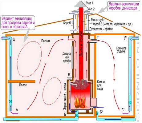 Схема вентиляция в бане
