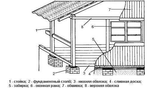 Схема веранды.