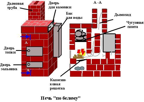 Схема видов кирпичных печей