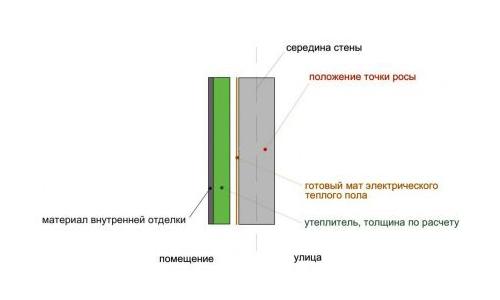 Схема внутреннего утепления с применением мата электрического теплого пола