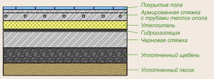 Схема водяного теплого пола в