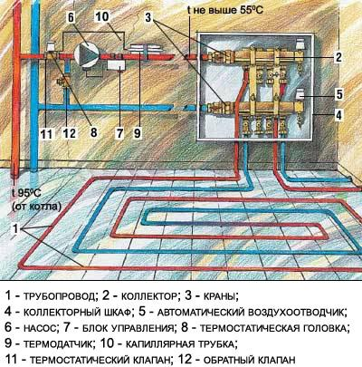 Схема водяного теплого пола.