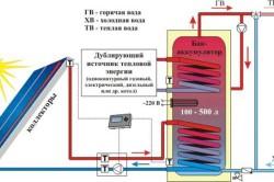 Схема водонагревательной гелиосистемы.