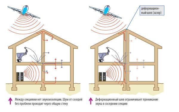 Схема защиты от шума.