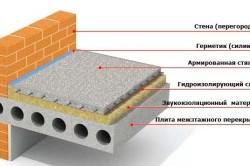 Rockwool теплоизоляция маты