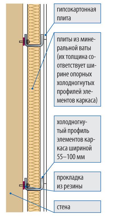 Схема звукоизоляции стен и