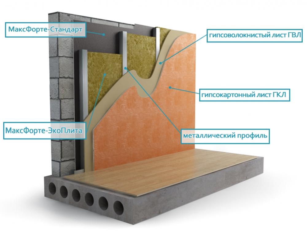 Как сделать звукоизоляцию стену в кирпичном доме