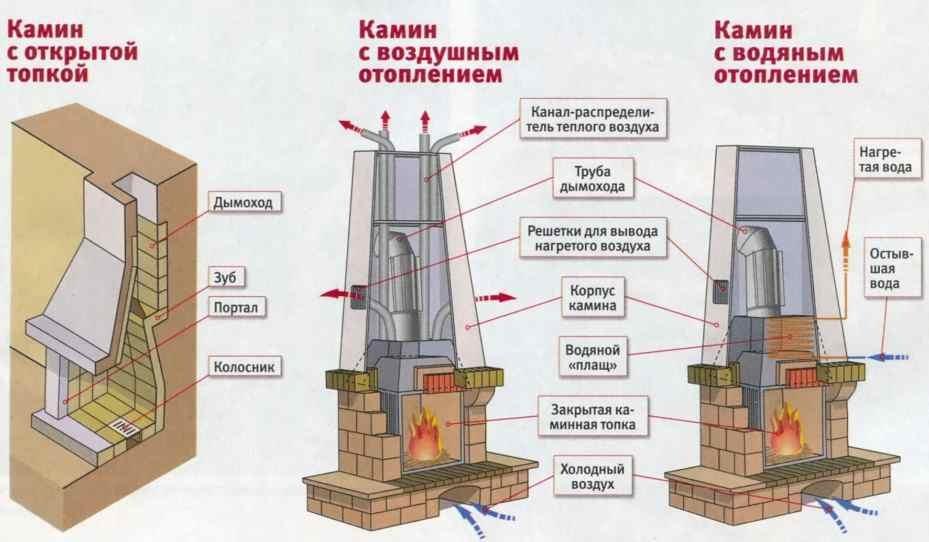 Схемы каминов для отопления.