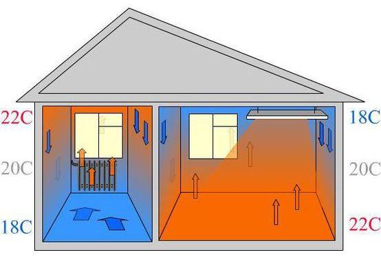 Схема распространения тепла от радиатора отопления (слева) и инфракрасного обогревателя (справа)