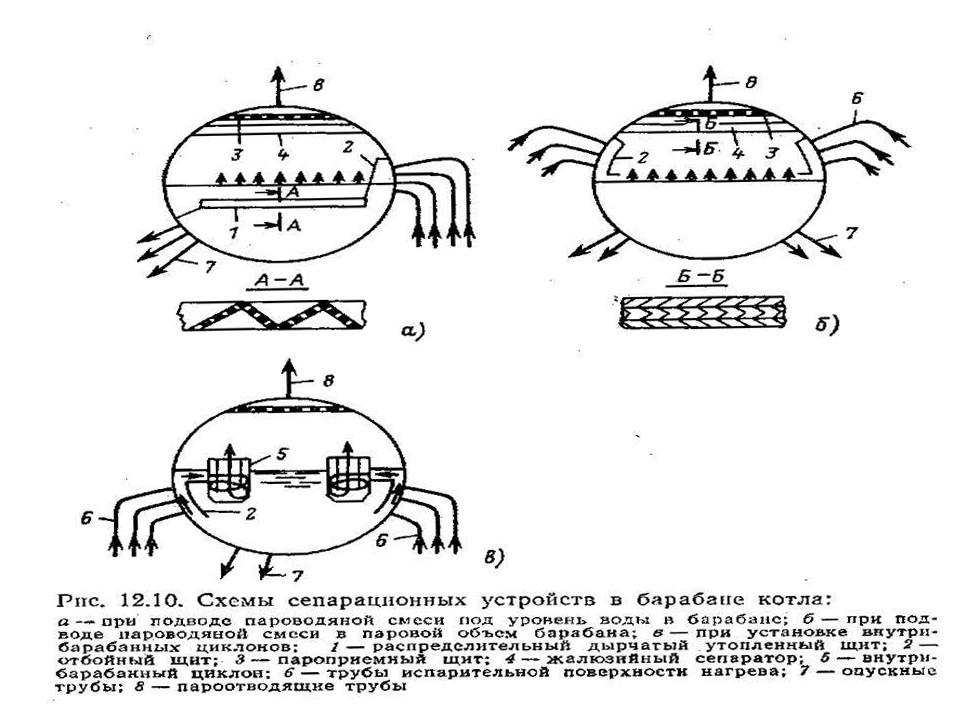 Схемы сепарационных устройств