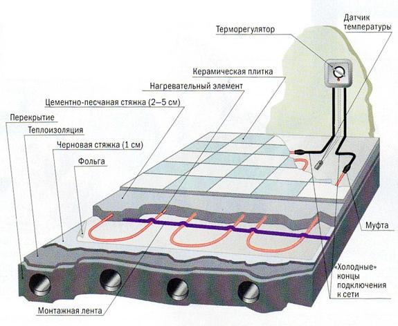 Схема кабельного