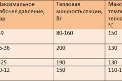 Таблица характеристик радиаторов