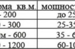 Таблица мощности котла отопления