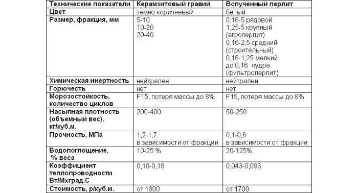 Таблица сравнения характеристик керамзита и перлита.