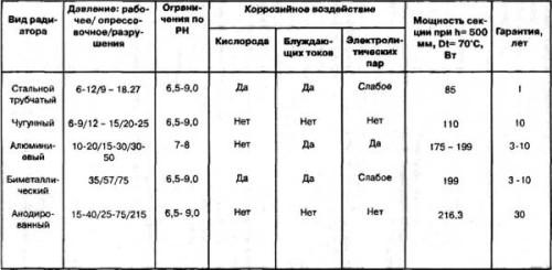 Таблица сравнения типов радиаторов