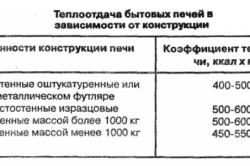 Таблица теплоотдачи бытовых печей в зависимости от конструкции