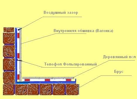 Схема теплоизоляции бани.