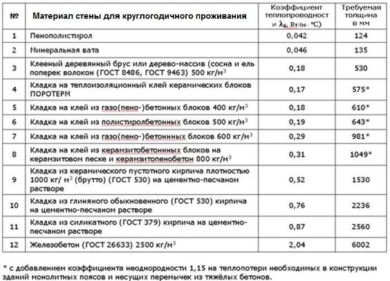 Таблица расчета тепловых