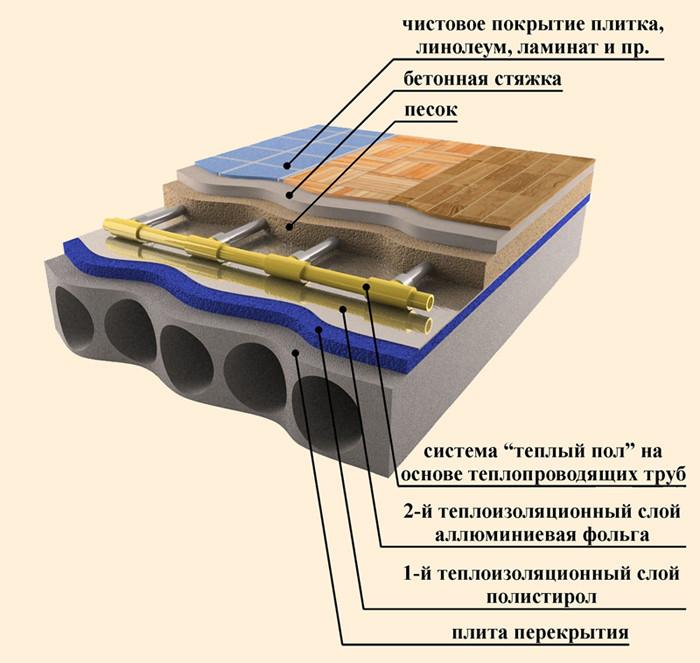 Схема пола созданного на основе нагревательного контура.