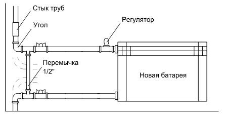 Установка батареи с заменой углов трубы