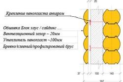 Схема слоев при утеплении деревянного дома.