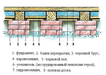 Утепление пола в деревянном доме.