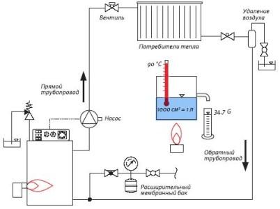 Схема парового автономного отопления