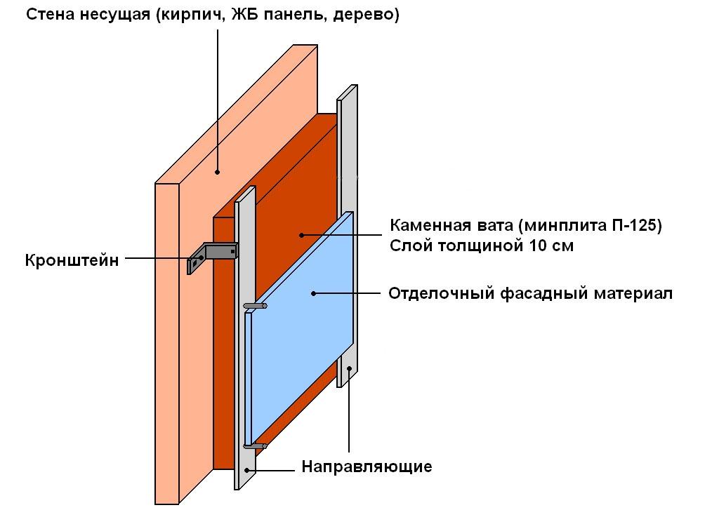 Схема утепления кирпичной бани по технологии вентилируемого фасада.