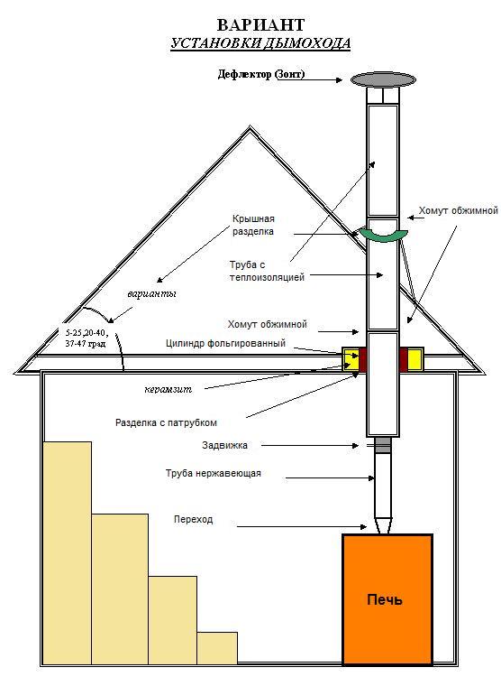 Схема дымохода для сауны