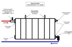 Подбор радиатора по площади помещения