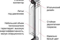 Биметаллический радиатор в разрезе (схема устройства)