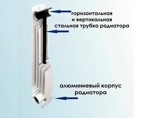 Схема устройства биметаллического радиатора.