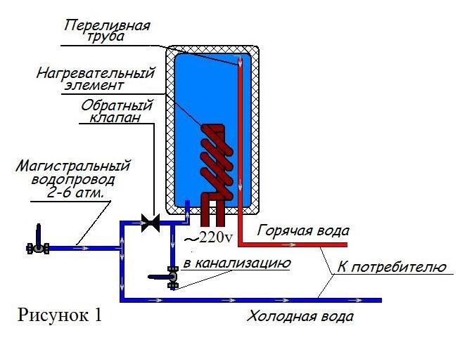 Классическая схема установки