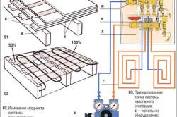 Схема водяного напольного отопления