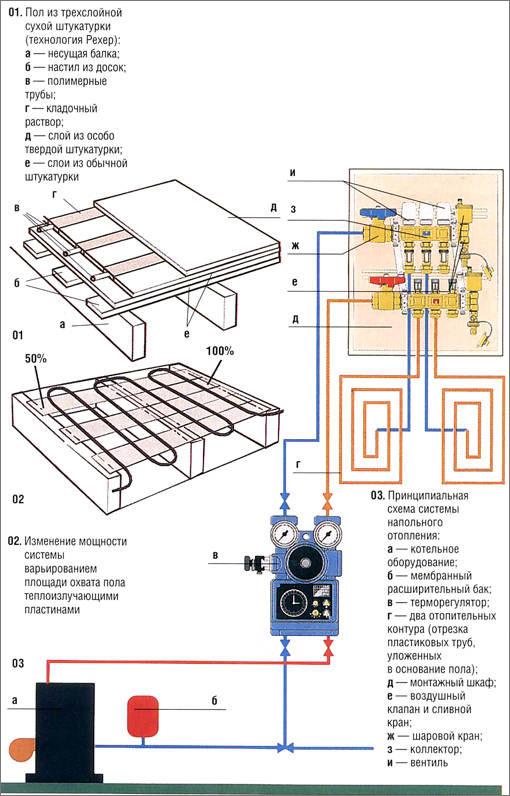 Схема водяного напольного