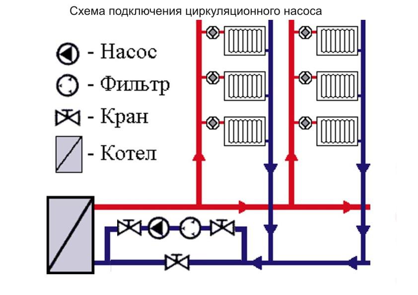 Какой циркуляционный насос поставить на отопление ...: http://1poteply.ru/sistema/cirkulyacionnyj-nasos-na-otoplenie.html