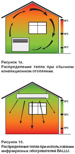 Схема ИК обогревателей по