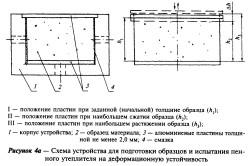 Схема устройства для испытания пенного утеплителя на деформационную устойчивость
