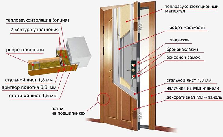 Установка входной двери в деревянном доТорт из