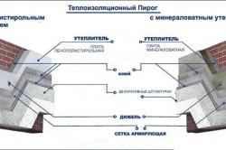 Схема утепления стен с помощью пенополистирольным и минераловатным утеплителями.